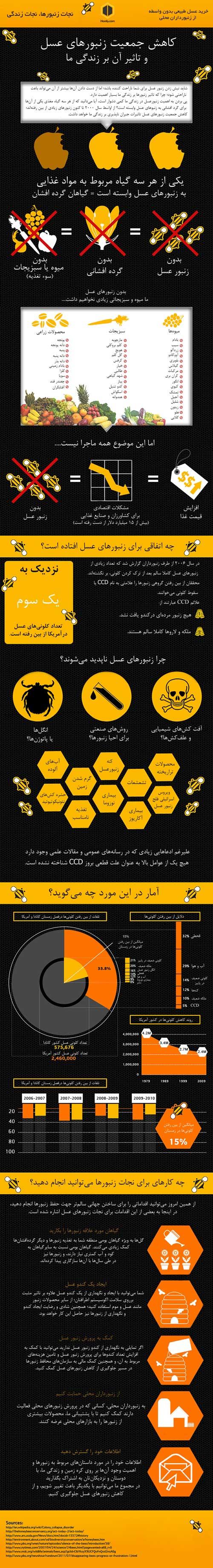 جمعیت زنبورهای عسل
